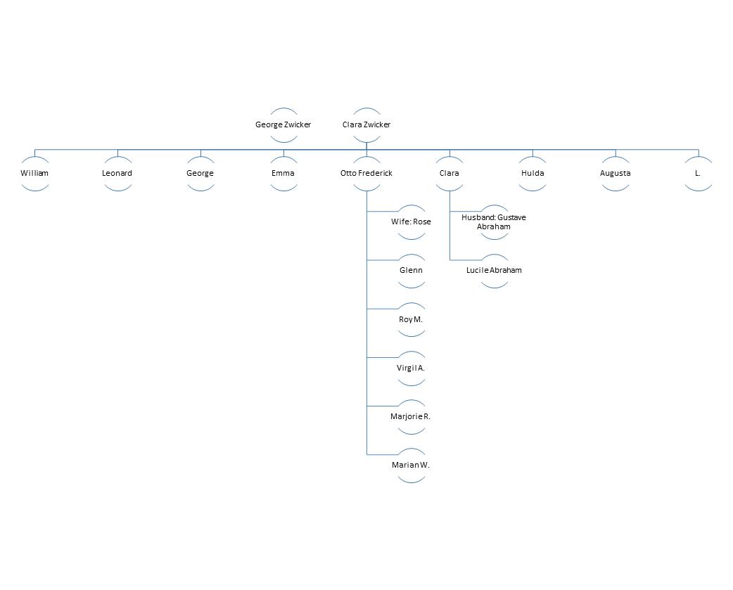 Zwicker Family Tree